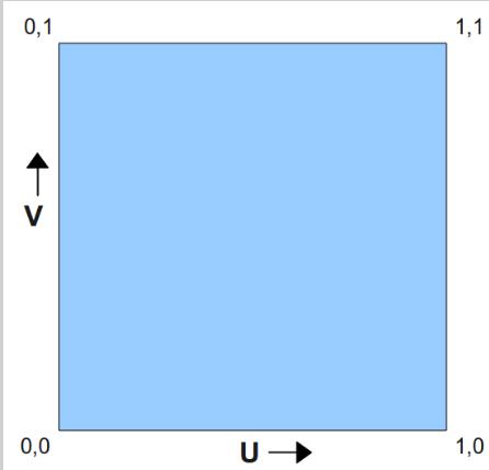 OpenGL教程翻译 第十六课 基本的纹理贴图