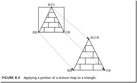 OpenGL纹理贴图的相关知识
